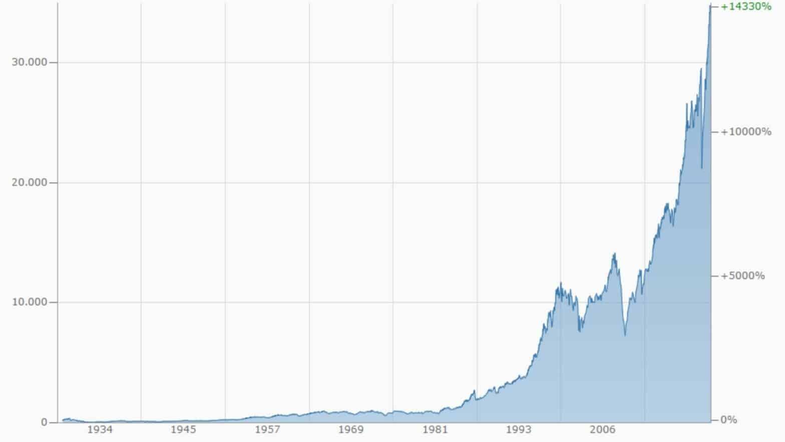 Die Geschichte von Investment Banken, Dow Jones 2008